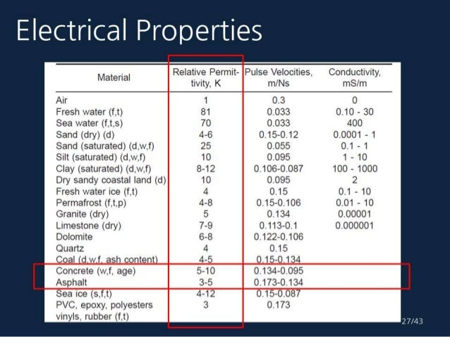 20141202 The Evaluation Method For Concrete Decks Using