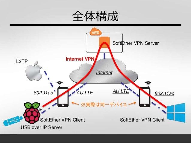 全体構成 802.11ac SoftEther VPN Server SoftEther VPN Client SoftEther VPN Client L2TP 802.11acAU LTEAU LTE ※実際は同一デバイス USB over...