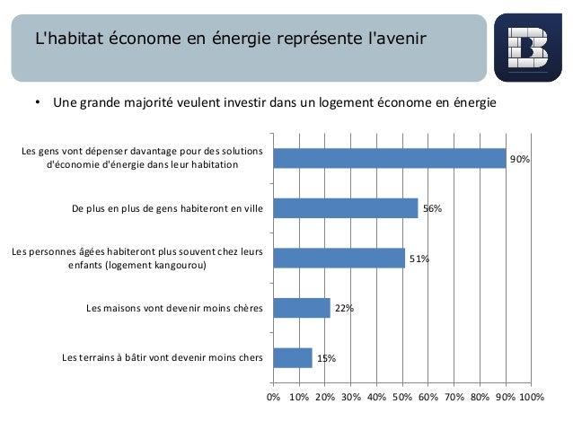 L'habitat économe en énergie représente l'avenir 15% 22% 51% 56% 90% 0% 10% 20% 30% 40% 50% 60% 70% 80% 90% 100% Les terra...