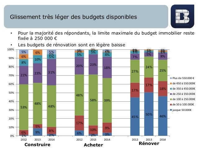 Glissement très léger des budgets disponibles • Pour la majorité des répondants, la limite maximale du budget immobilier r...