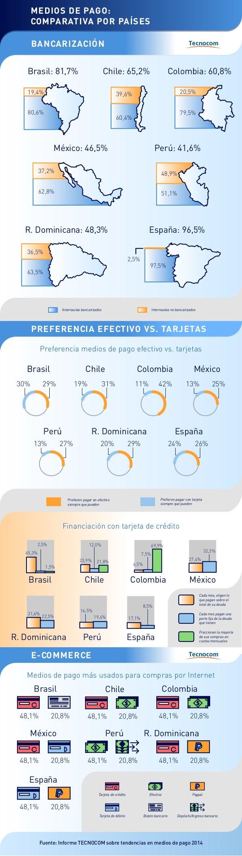 BANCARIZACIÓN PREFERENCIA EFECTIVO VS. TARJETAS E-COMMERCE Fuente: Informe TECNOCOM sobre tendencias en medios de pago 201...