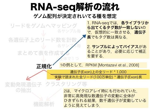 RNA-seq解析の流れ リードをゲノムへマッピング 各遺伝子上のリード数を計数 各サンプル毎 各サンプル毎 まとめて表を作成する 全体で1つ ゲノム配列が決定されいてる種を想定 変動発現遺伝子 の抽出 クラスタリング等 正規化 機能解析 1....