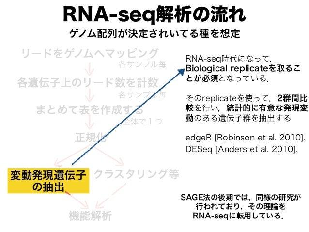 RNA-seq解析の流れ リードをゲノムへマッピング 各遺伝子上のリード数を計数 各サンプル毎 各サンプル毎 まとめて表を作成する 全体で1つ ゲノム配列が決定されいてる種を想定 変動発現遺伝子 の抽出 クラスタリング等 正規化 機能解析 RN...