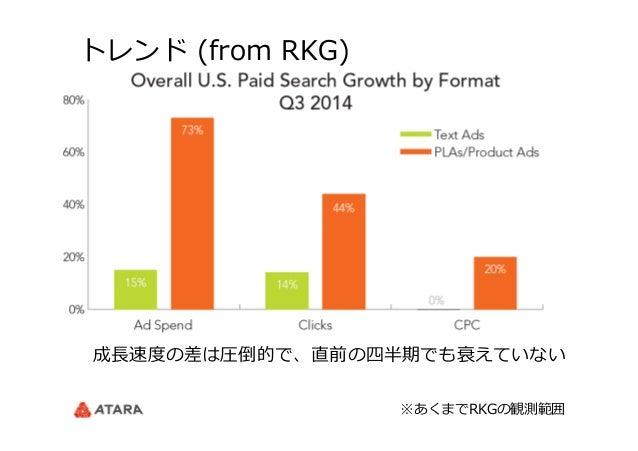 トレンド (from RKG) 成⻑⾧長速度度の差は圧倒的で、直前の四半期でも衰えていない ※あくまでRKGの観測範囲