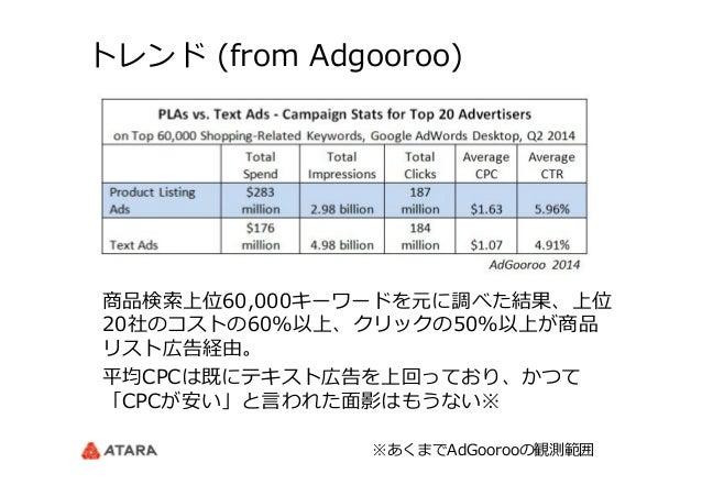 トレンド (from Adgooroo) 商品検索索上位60,000キーワードを元に調べた結果、上位 20社のコストの60%以上、クリックの50%以上が商品 リスト広告経由。 平均CPCは既にテキスト広告を上回っており、かつて 「CPCが安...