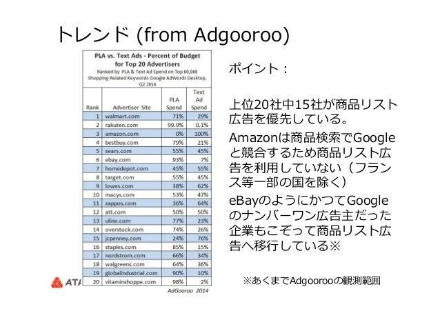 トレンド (from Adgooroo) ポイント: 上位20社中15社が商品リスト 広告を優先している。 Amazonは商品検索索でGoogle と競合するため商品リスト広 告を利利⽤用していない(フラン ス等⼀一部の国を除く) eBay...