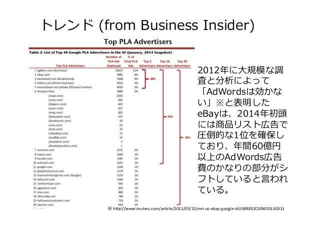 トレンド (from Business Insider) 2012年年に⼤大規模な調 査と分析によって 「AdWordsは効かな い」※と表明した eBayは、2014年年初頭 には商品リスト広告で 圧倒的な1位を確保し ており、年年間6...