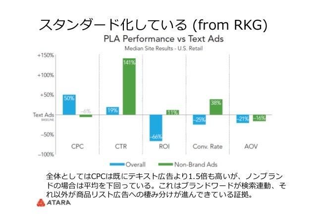 スタンダード化している (from RKG) 全体としてはCPCは既にテキスト広告より1.5倍も⾼高いが、ノンブラン ドの場合は平均を下回っている。これはブランドワードが検索索連動、そ れ以外が商品リスト広告への棲み分けが進んできている証拠。