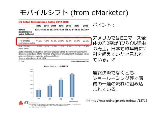 モバイルシフト (from eMarketer) ポイント: アメリカではEコマース全 体の約2割がモバイル経由 の売上。⽇日本も昨年年既に2 割を超えていたと⾔言われ ている。※ 最終決済でなくとも、 ショールーミング等で購 買の⼀一連の...