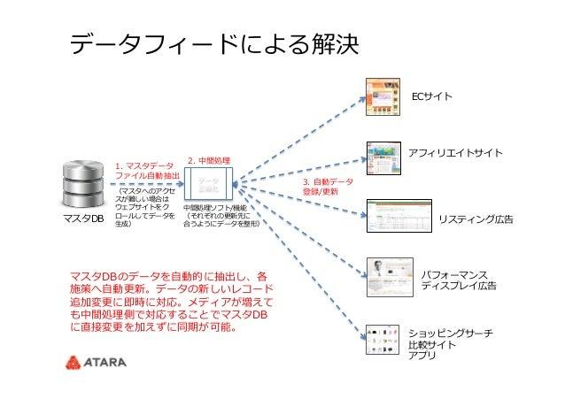 データフィードによる解決 マスタDB ECサイト アフィリエイトサイト リスティング広告 ショッピングサーチ ⽐比較サイト アプリ 2. 中間処理理 3. ⾃自動データ 登録/更更新 データ 正規化 1. マスタデータ ファイル⾃自動抽出...