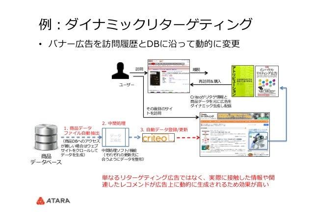 例例:ダイナミックリターゲティング 商品 データベース 2. 中間処理理 3. ⾃自動データ登録/更更新 データ 正規化 1. 商品データ ファイル⾃自動抽出 中間処理理ソフト/機能 (それぞれの更更新先に 合うようにデータを整形) (商...