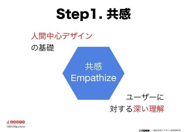 一般社団法人デザイン思考研究所 3つの方法 客観的  主観的 ①観察 ②インタビュー③体験