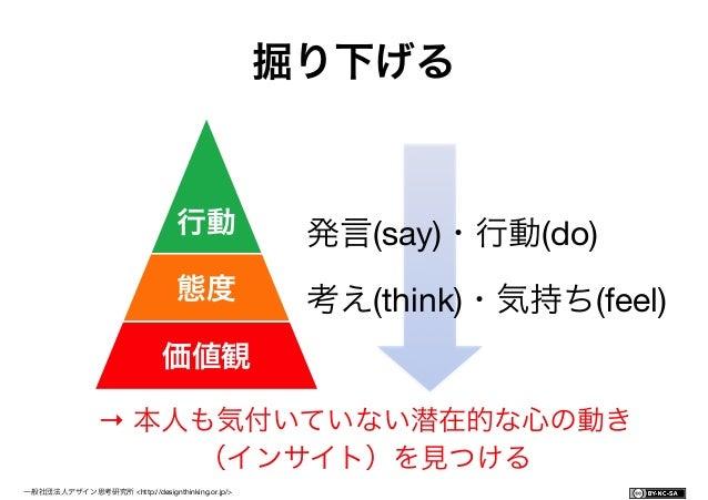 一般社団法人デザイン思考研究所 <http://designthinking.or.jp/>             共感:ポイント 判断をしない、そのまま受け取る 初心者の気持ちで 好奇心と疑問を持って パターンを...