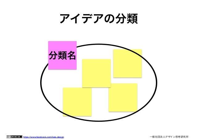 一般社団法人デザイン思考研究所 <http://designthinking.or.jp/>             ⃝創造的・粗 雑・不十分・未 発達のアイデア 身近で普通 の結果を生 む 実行前に魅力 や実現性等...