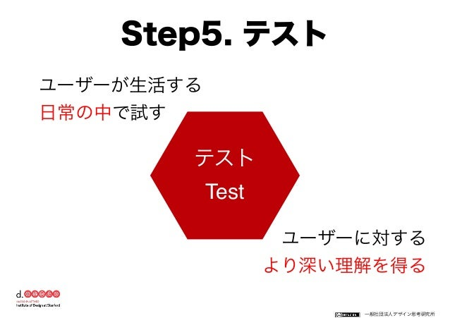 https://www.facebook.com/keio.design   一般社団法人デザイン思考研究所 フィードバックマップ 1)良い点 3)疑問点 4)アイデア 2)改善点