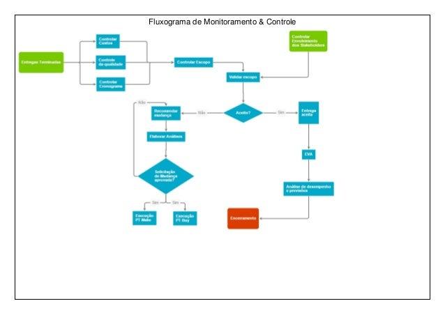 Fluxograma de Monitoramento & Controle