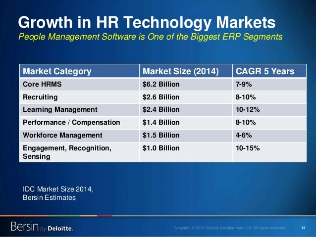 14 Growth in HR Technology Markets People Management Software is One of the Biggest ERP Segments Market Category Market Si...