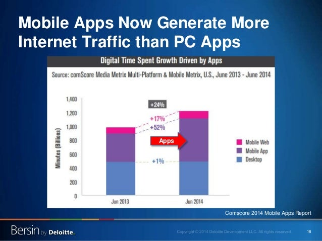 18 Mobile Apps Now Generate More Internet Traffic than PC Apps Apps Comscore 2014 Mobile Apps Report