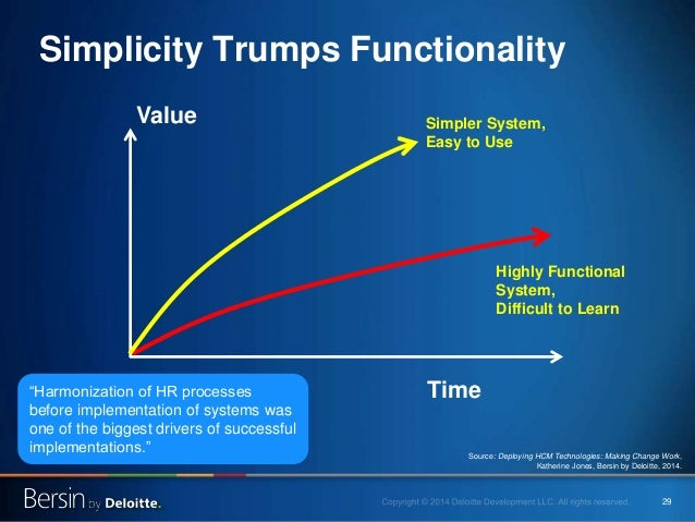 """29 Simplicity Trumps Functionality Value Time Highly Functional System, Difficult to Learn Simpler System, Easy to Use """"Ha..."""
