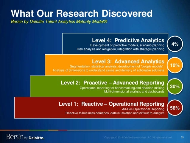 35 What Our Research Discovered Bersin by Deloitte Talent Analytics Maturity Model® Level 4: Predictive Analytics Developm...