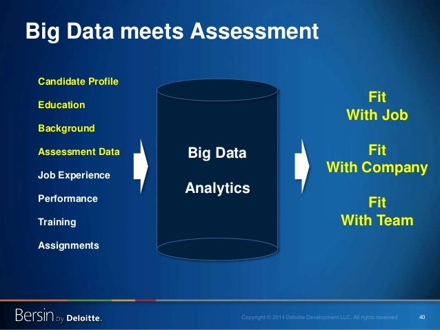40 Big Data meets Assessment Big Data Analytics Candidate Profile Education Background Assessment Data Job Experience Perf...