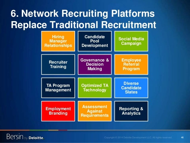 46 6. Network Recruiting Platforms Replace Traditional Recruitment Hiring Manager Relationships Candidate Pool Development...