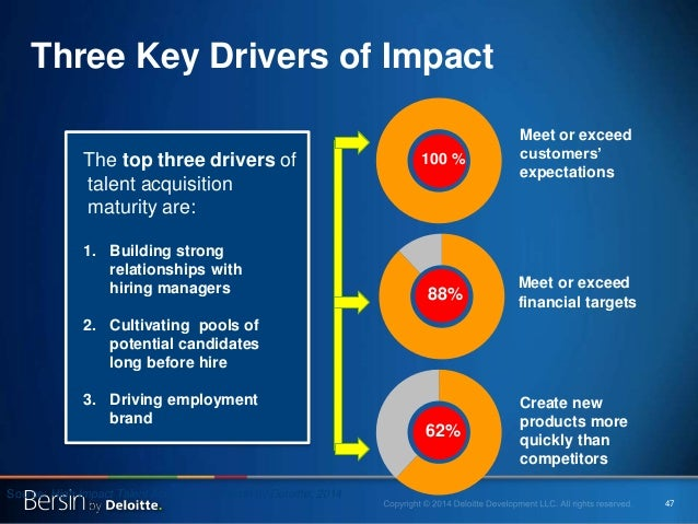 47 The top three drivers of talent acquisition maturity are: 1. Building strong relationships with hiring managers 2. Cult...