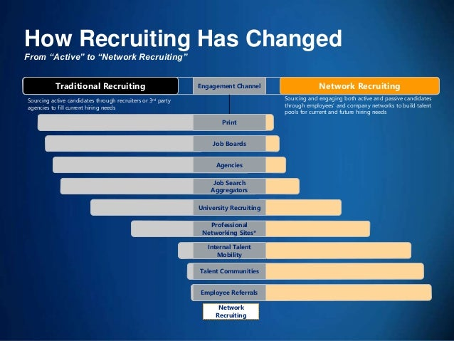 49 Professional Networking Sites* Traditional Recruiting Network Recruiting Sourcing and engaging both active and passive ...