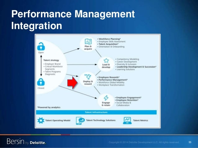 55 Performance Management Integration