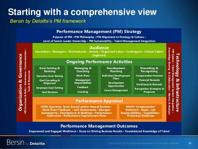 56 Starting with a comprehensive view Performance Appraisal Ongoing Performance Activities Performance Management Outcomes...