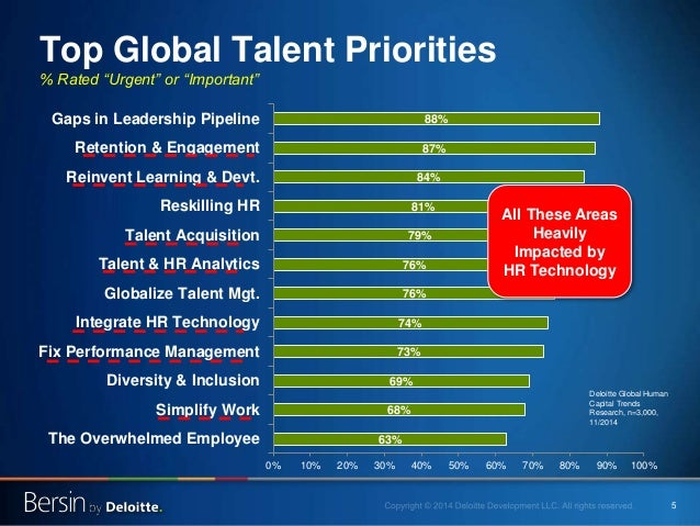 """5 Top Global Talent Priorities % Rated """"Urgent"""" or """"Important"""" 63% 68% 69% 73% 74% 76% 76% 79% 81% 84% 87% 88% 0% 10% 20% ..."""