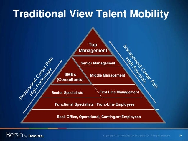 59 Back Office, Operational, Contingent Employees Top Management Senior Management First Line Management Traditional View ...