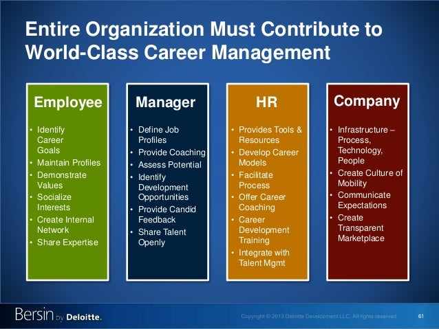 61 Entire Organization Must Contribute to World-Class Career Management • Identify Career Goals • Maintain Profiles • Demo...