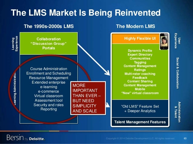 63 The LMS Market Is Being Reinvented The 1990s-2000s LMS Course Administration Enrollment and Scheduling Resource Managem...