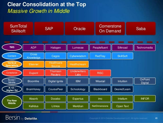65 SumTotal Skillsoft Clear Consolidation at the Top Massive Growth in Middle SAP Oracle Cornerstone On Demand Saba Blackb...
