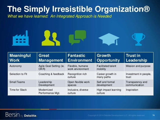 74 What we have learned: An Integrated Approach is Needed The Simply Irresistible Organization® Meaningful Work Great Mana...