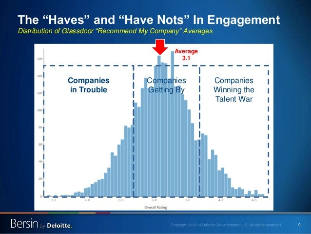 """9 The """"Haves"""" and """"Have Nots"""" In Engagement Distribution of Glassdoor """"Recommend My Company"""" Averages Average 3.1 Companie..."""