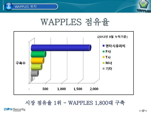 - 17 - WAPPLES 위치II (2012년 8월 누적기준)