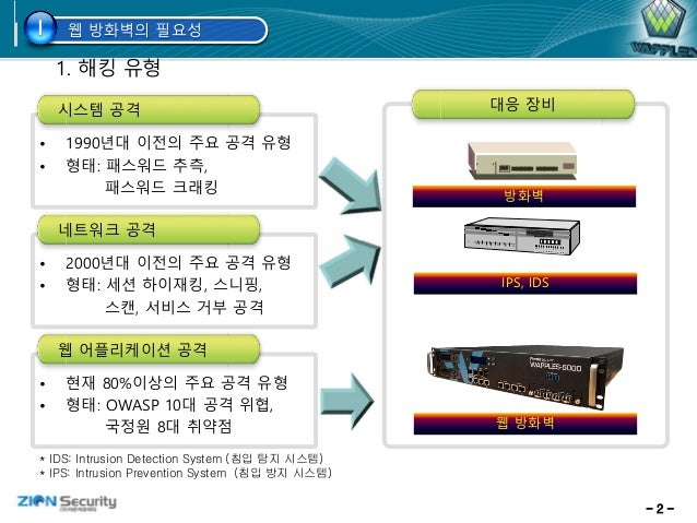 - 2 - • 1990년대 이전의 주요 공격 유형 • 형태: 패스워드 추측, 패스워드 크래킹 시스템 공격 1. 해킹 유형 • 2000년대 이전의 주요 공격 유형 • 형태: 세션 하이재킹, 스니핑, 스캔, 서비스 거부 공...