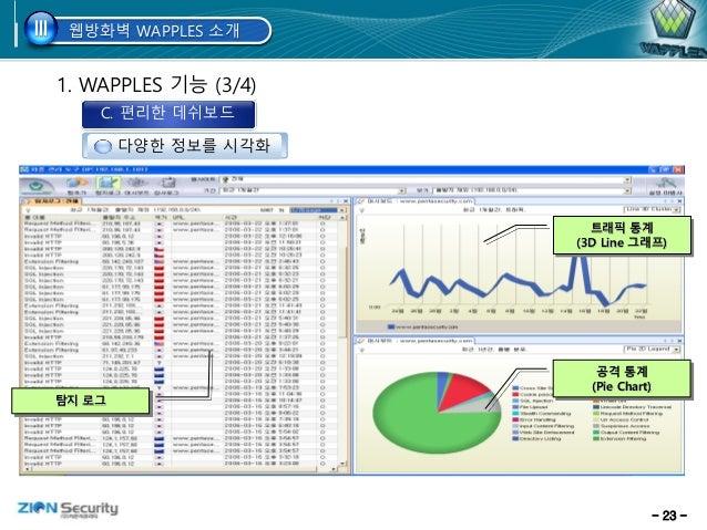 - 23 - 1. WAPPLES 기능 (3/4) 다양한 정보를 시각화 웹방화벽 WAPPLES 소개III 트래픽 통계 (3D Line 그래프) 공격 통계 (Pie Chart) 탐지 로그 C. 편리한 데쉬보드