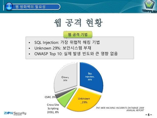 - 5 - 웹 방화벽의 필요성I • SQL Injection: 가장 위협적 해킹 기법 • Unknown 29%: 보안시스템 부재 • OWASP Top 10: 실제 발생 빈도와 큰 영향 없음 웹 공격 기법 THE WEB ...