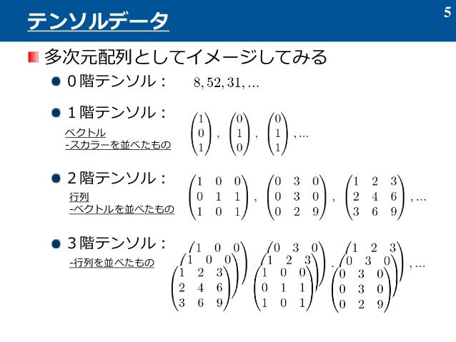Category:テンソル (page 1) - J...
