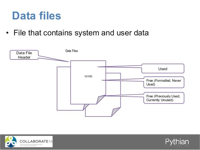 • File that contains system and user data Data files 10100 Data Files Data File Header Used Free (Formatted, Never Used) ...