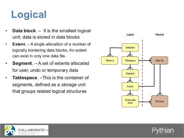• Data block. – It is the smallest logical unit; data is stored in data blocks • Extent. – A single allocation of a numb...