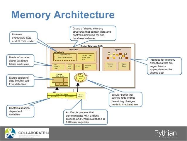 Memory Architecture System Global Area (SGA) Shared Pool Library Cache Shared SQL Area SELECT * FROM employees Private SQL...