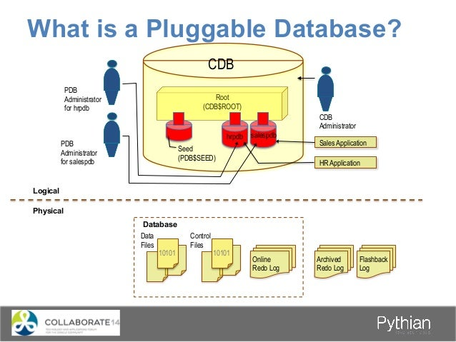 What is a Pluggable Database? Root (CDB$ROOT) HR PDB Sales PDB CDB Seed (PDB$SEED) Sales PDB2 CREATE PLUGGABLE DATABASE. ....