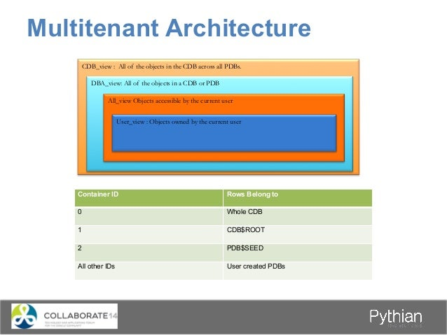 Multitenant Architecture Users • Common User. – Can connect and perform operations within the root and every existing and...