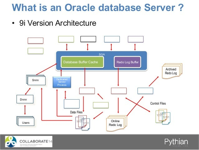 What is an Oracle database Server ? • 9i Version Architecture Snnn Users DBWR SGA Database Buffer Cache Redo Log Buffer D...