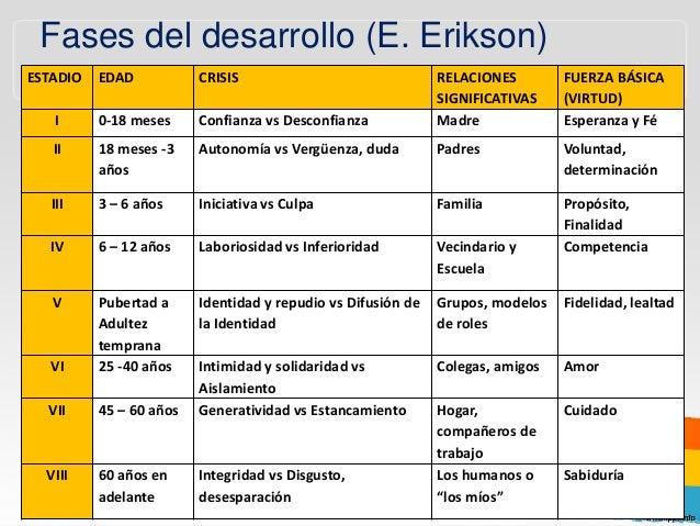 Erikson Teoria