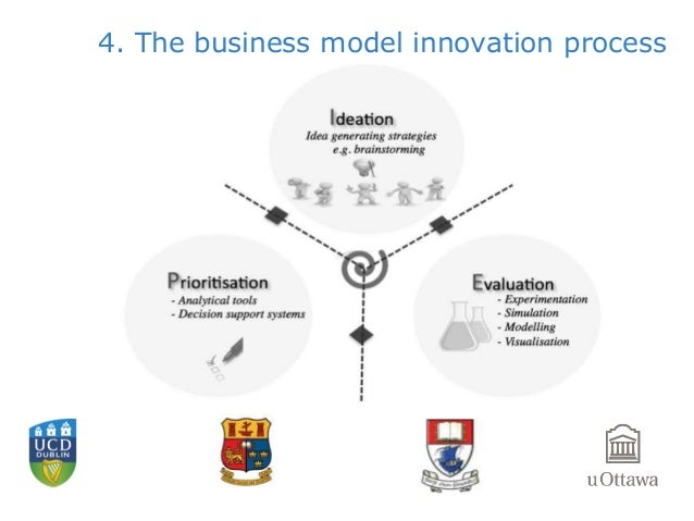 The business model innovation process a temporal perspective for Product innovation company